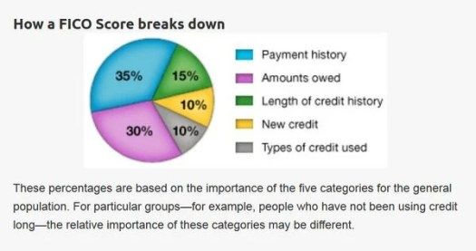 Getting Approved or Denied isn't Used to Calculate Your Credit Score