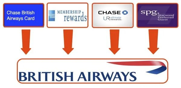 Should You Get The Chase British Airways Card Even If You Don't Want The Full Sign-Up Bonus