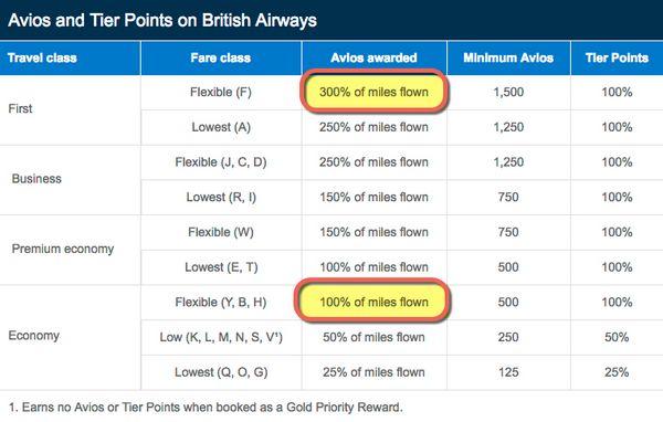 British Airways Avios Promotion 2016