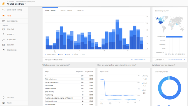 milMedia Group's Google analytics dashboard