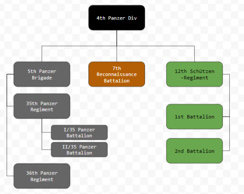 Simplified Orbat of 4th Panzer Division, 1939.