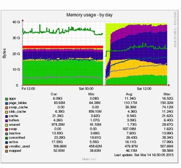 Stanje memorije servera pre i posle instalacije dodatnog RAM-a