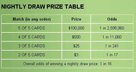Poker Lotto Nightly Draw Prize Table