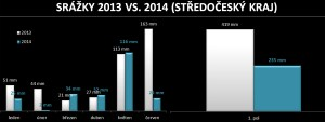 Graf srážek 2014 vs. 2013