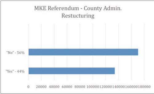 milwaukee-referendum-county-admin-restructurong-2014-general-election-results