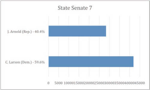 wisconsin-state-senate-7-2014-general-election-results