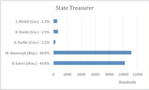 wisconsin-state-treasurer-2014-general-election-results