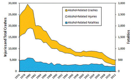 alcohol-related-crashes-injuries-fatalities-1976-to-2012-chart-decline