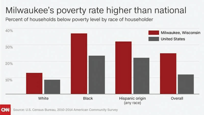 CNN chart illustrates the poverty rate of African Americans in Milwaukee.