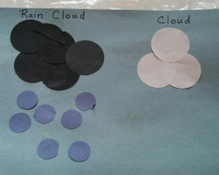 He used large circles for the clouds and smaller circles for the raindrops.