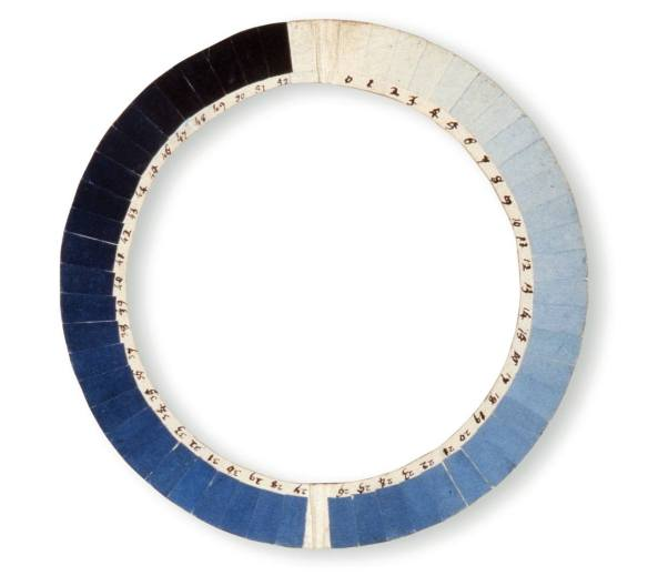 Measuring Blueness with the Cyanometer