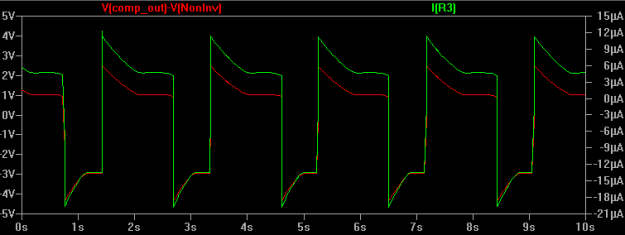Figure 9: Spacing is set to 0. The voltage difference across resistor R3 (red) and the current through R3 (green) is shown.