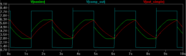 Figure 3: Simplified Tremulus Lune Plot Simulation