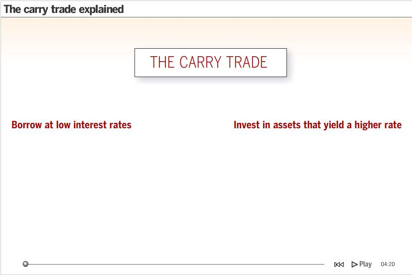 carrytrade