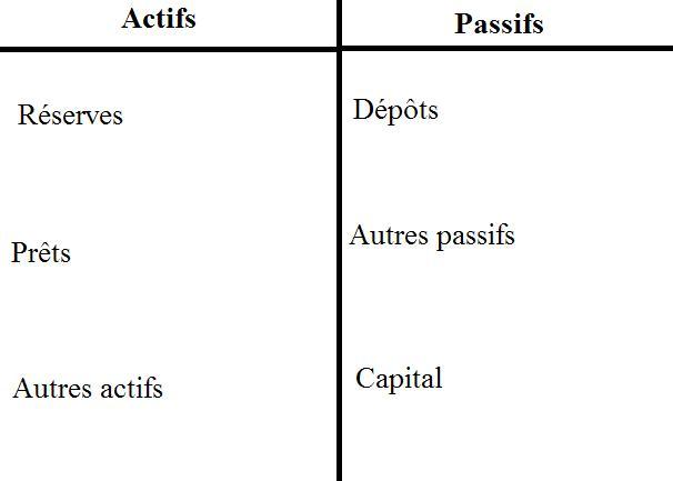 Comment les banques créent de la monnaie. (2/6)