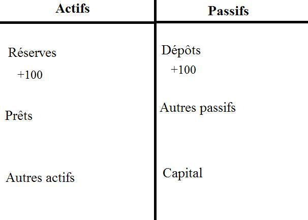 Comment les banques créent de la monnaie. (3/6)