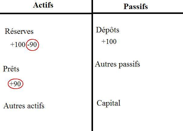Comment les banques créent de la monnaie. (4/6)