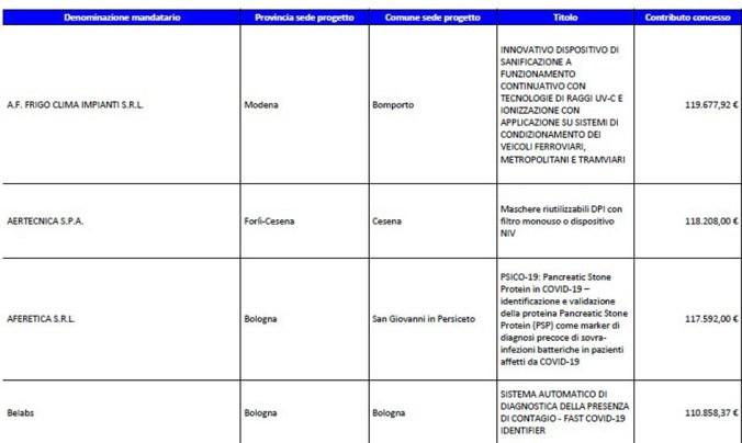 tabella progetti