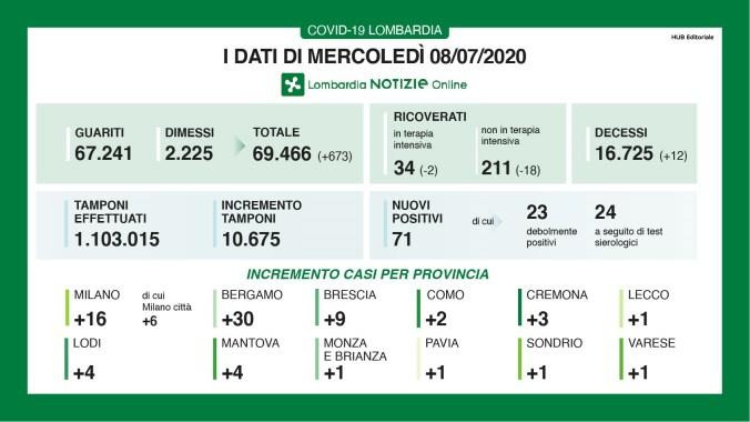 CASI PER PROVINCIA 8 LUGLIO.JPG