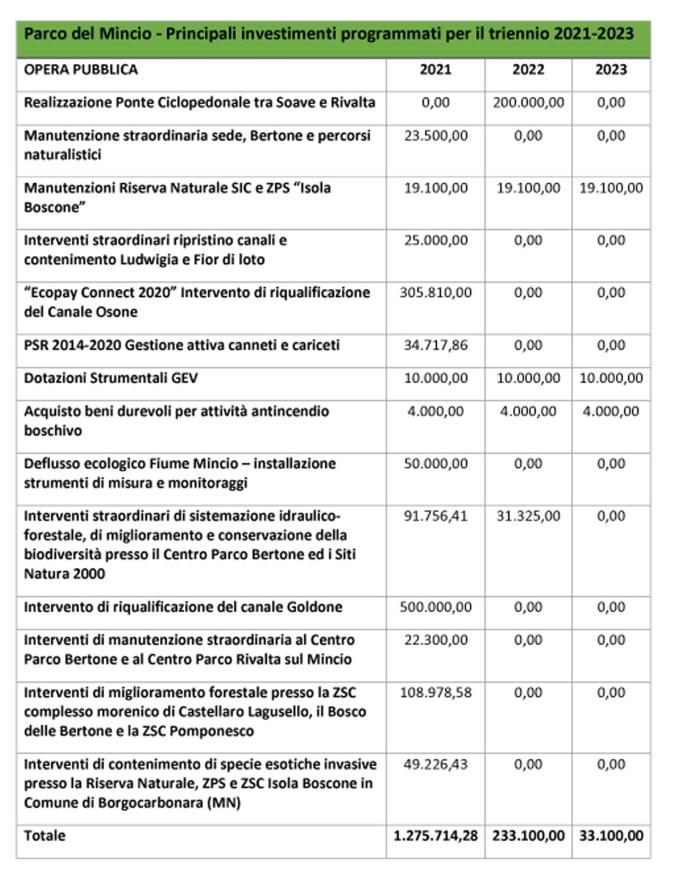 DUP Investimenti triennio 2021-2023 copia
