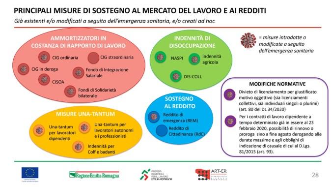 Focus_Lavoro_Emilia-Romagna28 copia