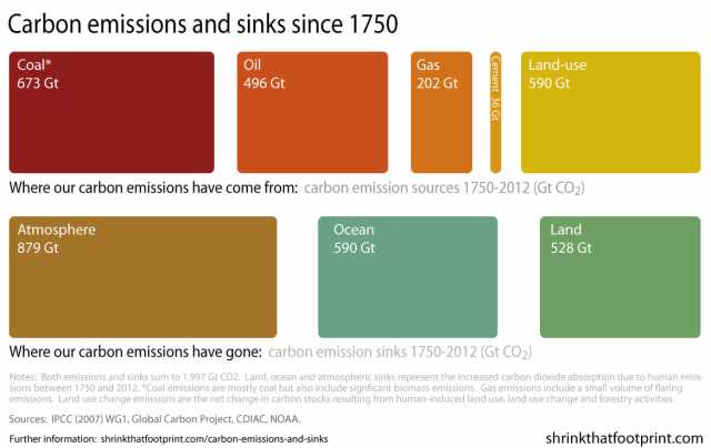 Emissions and sinks