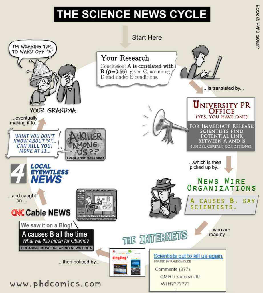 phdcomicsnewscycle