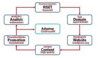 Konsep Membuat Blog Bule