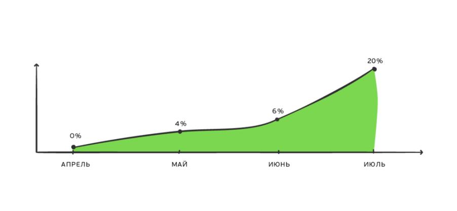 Пример роста доли выручки по email-каналу по данным Google Analytics у Института «Дом русской косметики»