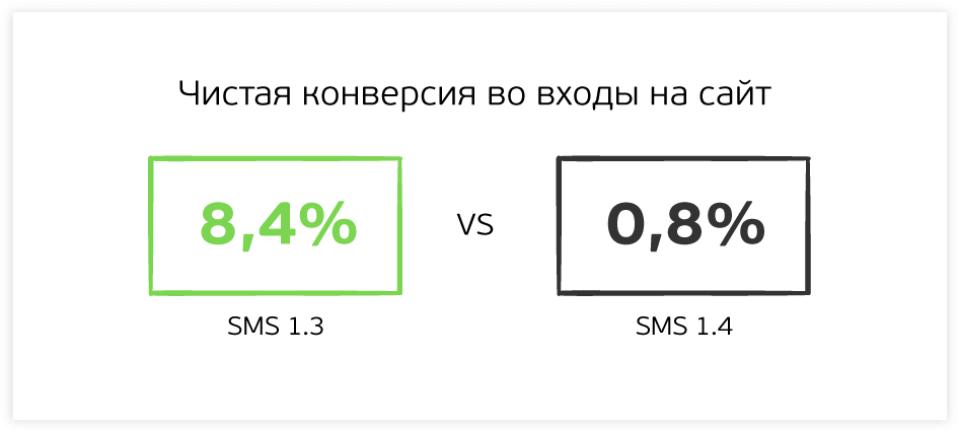 Сравнение показателей с другой SMS в цепочке