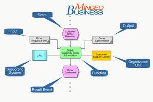 MindedBusiness.com Workflows