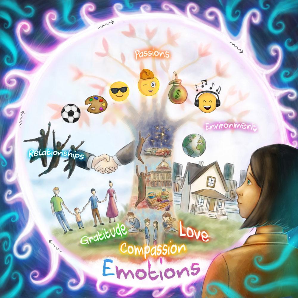 MINDFUL FRAMING section - Emotions