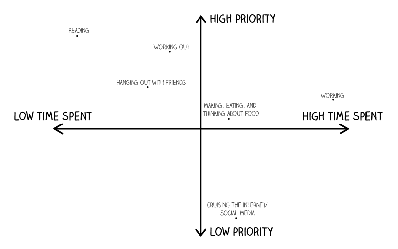 Add an axis of priority to your diagram