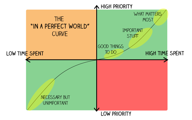 in-a-perfect-world-curve_mindful-ambition