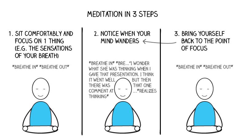 meditation in 3 steps