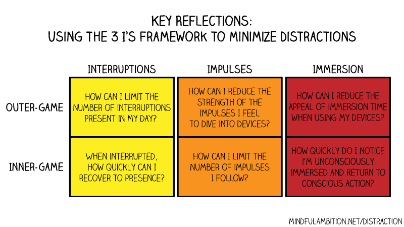 3 Is framework to minimize distractions