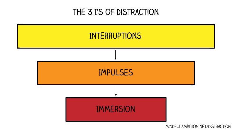 3 Is visual framework
