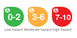 skin deep hazard ratings