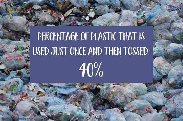 Plastic waste statistics - How to reduce plastic use