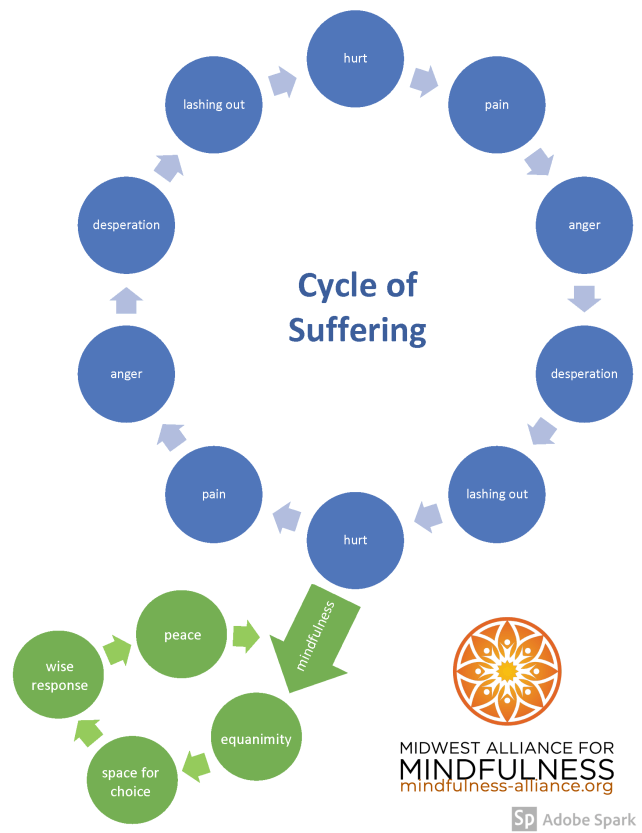 cycle of suffering.png