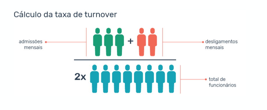 Taxa de turnover
