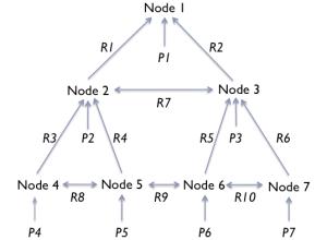 Figure 9. The format of a hierarchical description.