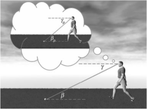 Li & Durgin's (2011) illustration of the scale expansion theory of depth perception.