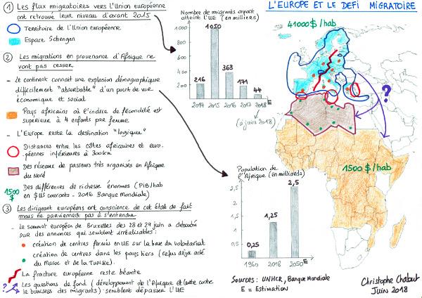L'Europe et le défi migratoire