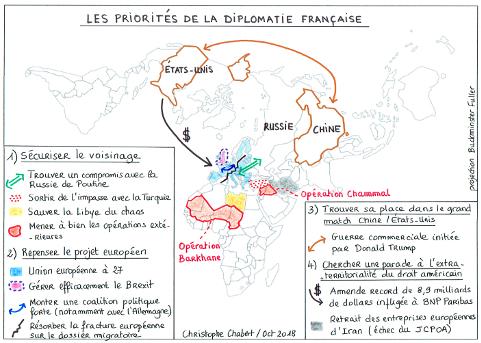 Les priorités de la diplomatie française