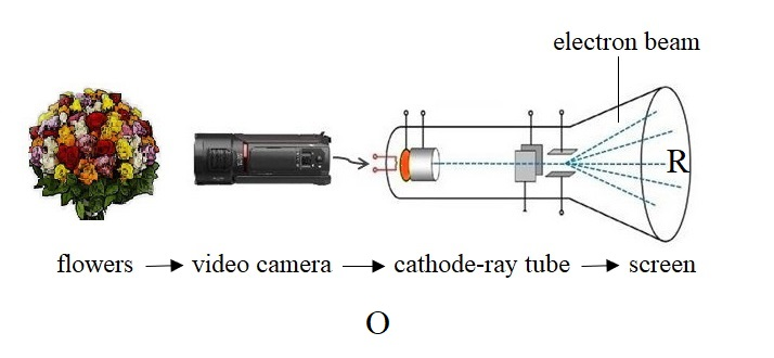 Analogy: Cathode-ray tube and qualia occurrence