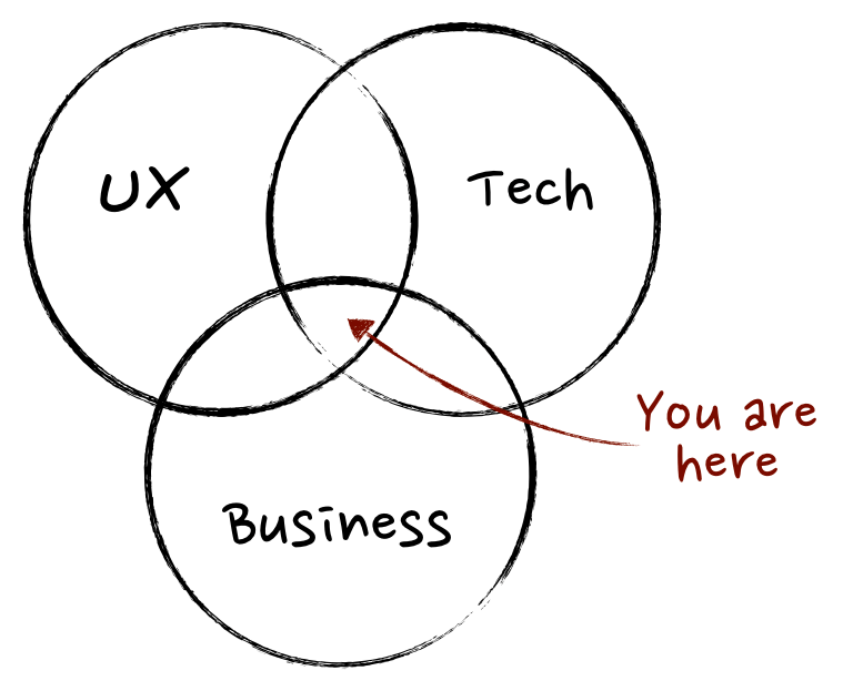 "Read ""What exactly is a product manager"""