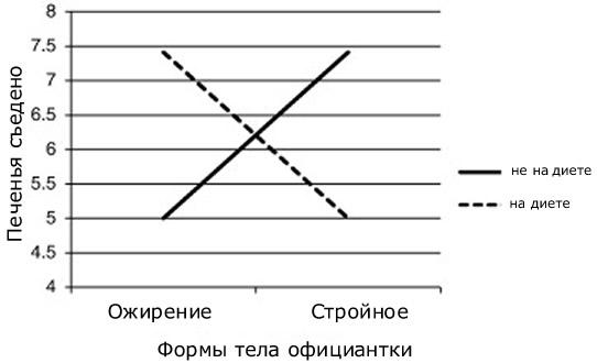 График зависимости формы официантки и объема съеденного