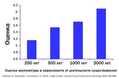 Оценка акупунктуры в зависимости от длительности существования
