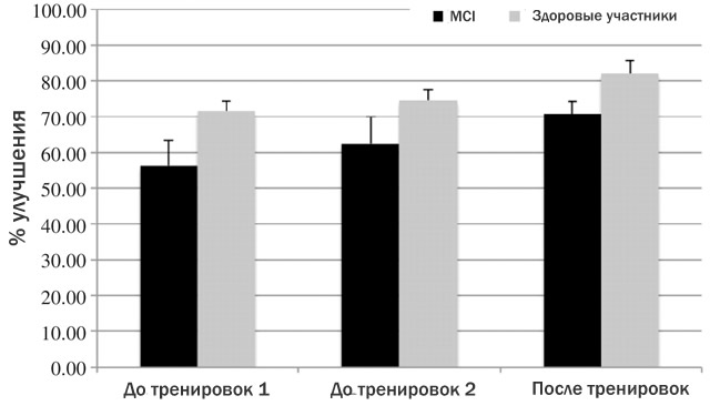Улучшение памяти у двух групп участников